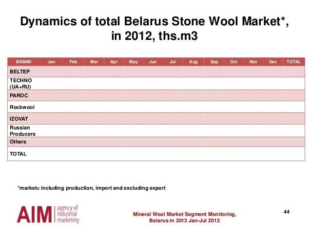44Mineral Wool Market Segment Monitoring, Belarus in 2012 Jan-Jul 2013 Dynamics of total Belarus Stone Wool Market*, in 20...