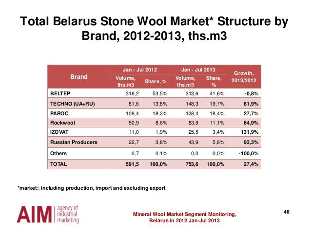 46Mineral Wool Market Segment Monitoring, Belarus in 2012 Jan-Jul 2013 Brand Jan - Jul 2012 Jan - Jul 2013 Growth, 2013/20...