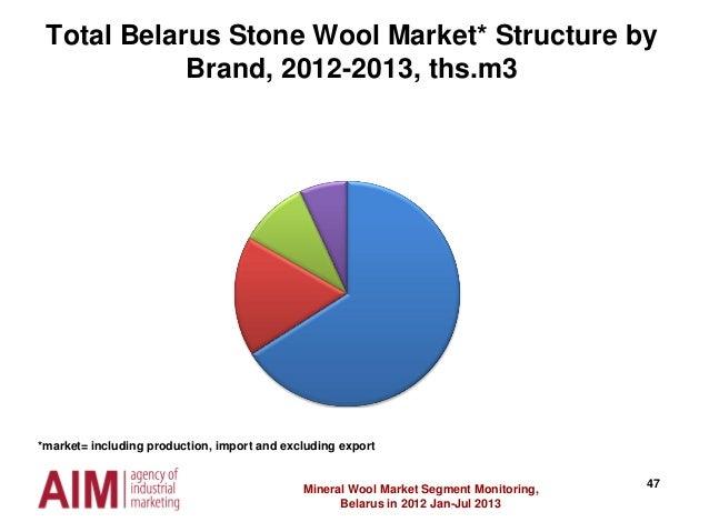 47Mineral Wool Market Segment Monitoring, Belarus in 2012 Jan-Jul 2013 Total Belarus Stone Wool Market* Structure by Brand...