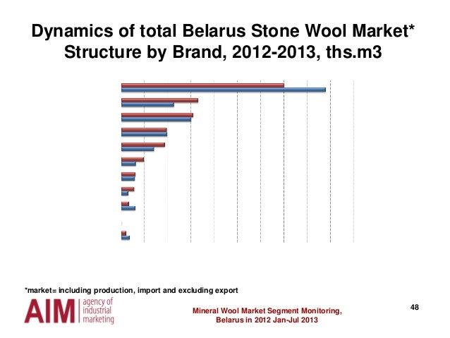 48 Dynamics of total Belarus Stone Wool Market* Structure by Brand, 2012-2013, ths.m3 Mineral Wool Market Segment Monitori...
