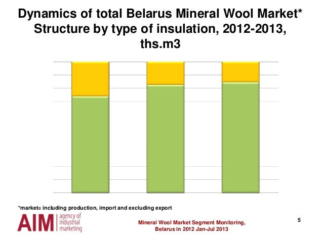 5 Dynamics of total Belarus Mineral Wool Market* Structure by type of insulation, 2012-2013, ths.m3 Mineral Wool Market Se...