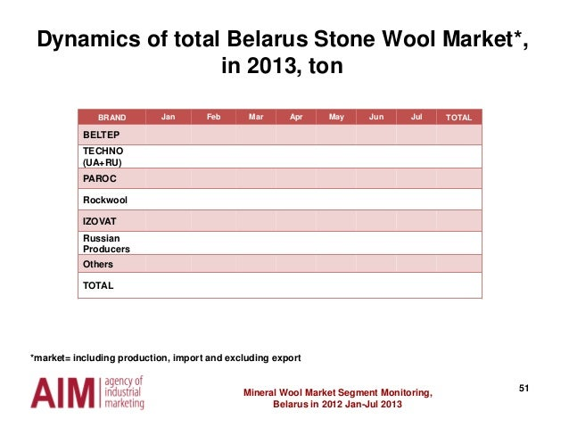 51Mineral Wool Market Segment Monitoring, Belarus in 2012 Jan-Jul 2013 Dynamics of total Belarus Stone Wool Market*, in 20...
