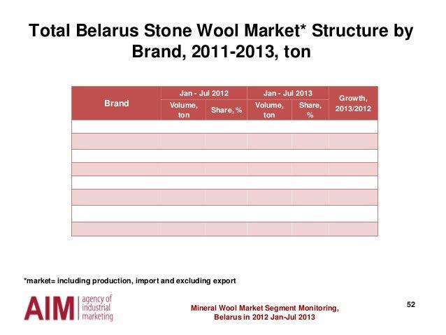 52Mineral Wool Market Segment Monitoring, Belarus in 2012 Jan-Jul 2013 Brand Jan - Jul 2012 Jan - Jul 2013 Growth, 2013/20...