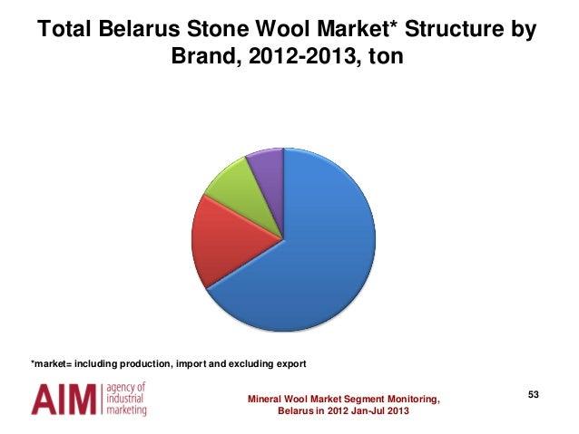 53Mineral Wool Market Segment Monitoring, Belarus in 2012 Jan-Jul 2013 Total Belarus Stone Wool Market* Structure by Brand...