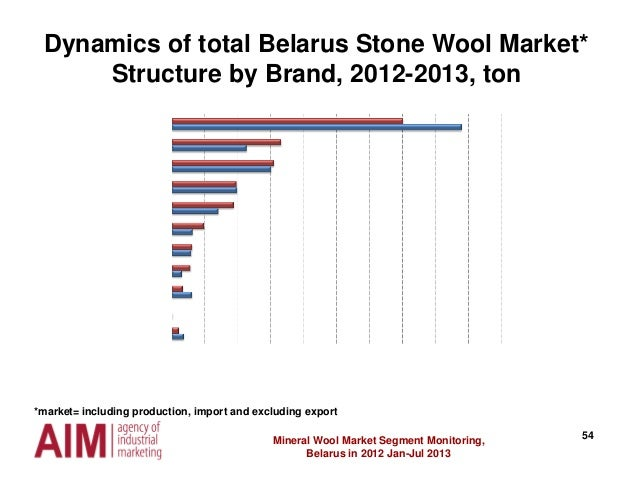 54 Dynamics of total Belarus Stone Wool Market* Structure by Brand, 2012-2013, ton Mineral Wool Market Segment Monitoring,...
