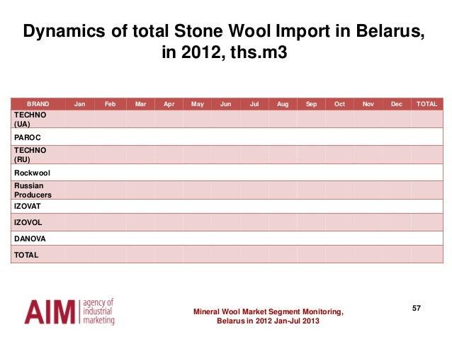 57Mineral Wool Market Segment Monitoring, Belarus in 2012 Jan-Jul 2013 Dynamics of total Stone Wool Import in Belarus, in ...
