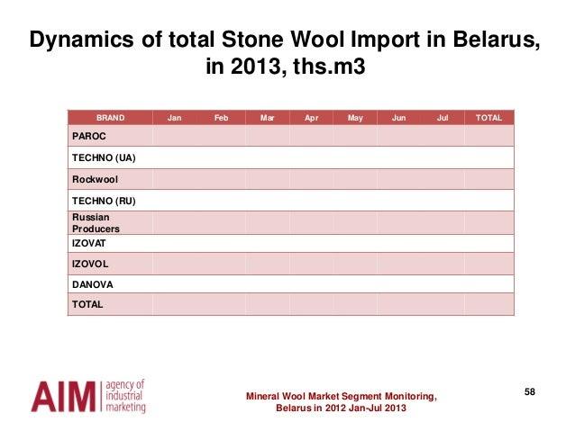 58Mineral Wool Market Segment Monitoring, Belarus in 2012 Jan-Jul 2013 Dynamics of total Stone Wool Import in Belarus, in ...