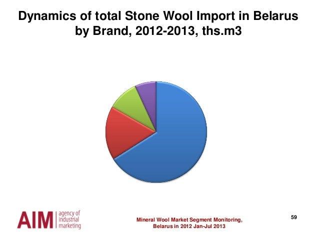 59Mineral Wool Market Segment Monitoring, Belarus in 2012 Jan-Jul 2013 Dynamics of total Stone Wool Import in Belarus by B...