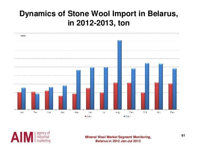 61Mineral Wool Market Segment Monitoring, Belarus in 2012 Jan-Jul 2013 Dynamics of Stone Wool Import in Belarus, in 2012-2...
