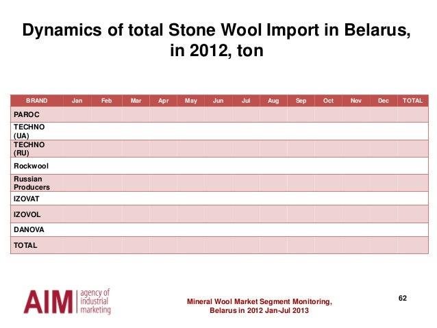 62Mineral Wool Market Segment Monitoring, Belarus in 2012 Jan-Jul 2013 Dynamics of total Stone Wool Import in Belarus, in ...