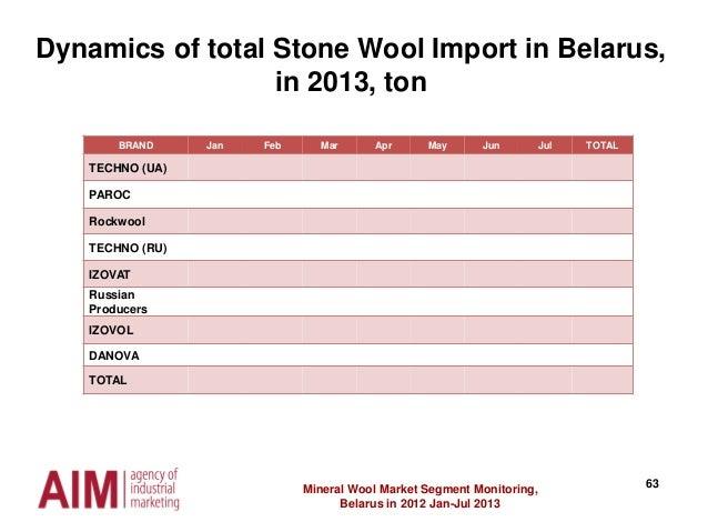 63Mineral Wool Market Segment Monitoring, Belarus in 2012 Jan-Jul 2013 Dynamics of total Stone Wool Import in Belarus, in ...