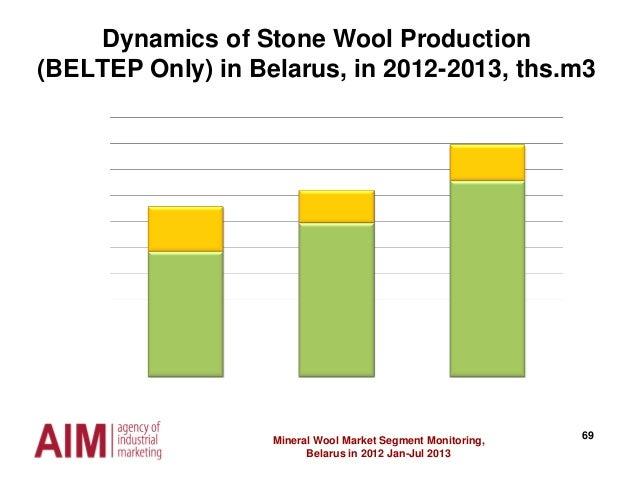 69Mineral Wool Market Segment Monitoring, Belarus in 2012 Jan-Jul 2013 Dynamics of Stone Wool Production (BELTEP Only) in ...