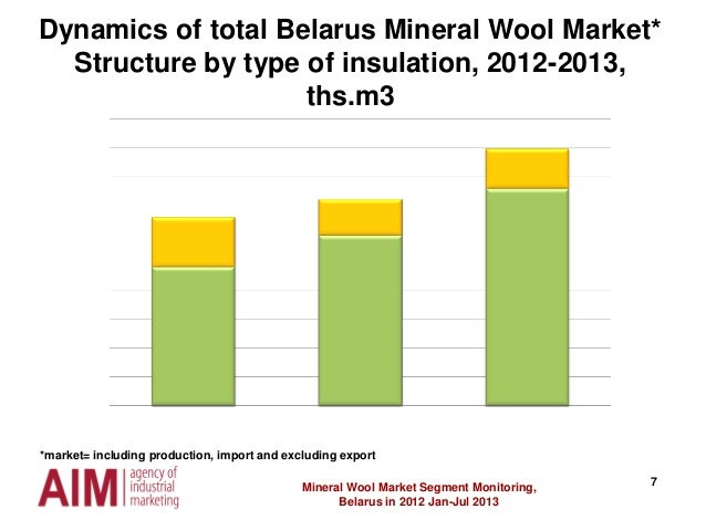 7 Dynamics of total Belarus Mineral Wool Market* Structure by type of insulation, 2012-2013, ths.m3 Mineral Wool Market Se...