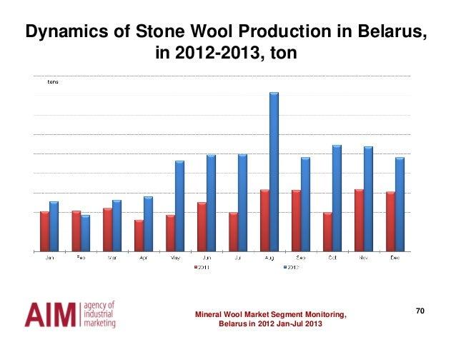 70Mineral Wool Market Segment Monitoring, Belarus in 2012 Jan-Jul 2013 Dynamics of Stone Wool Production in Belarus, in 20...