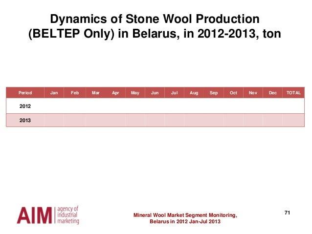 71Mineral Wool Market Segment Monitoring, Belarus in 2012 Jan-Jul 2013 Dynamics of Stone Wool Production (BELTEP Only) in ...