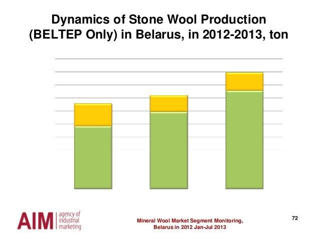 72Mineral Wool Market Segment Monitoring, Belarus in 2012 Jan-Jul 2013 Dynamics of Stone Wool Production (BELTEP Only) in ...