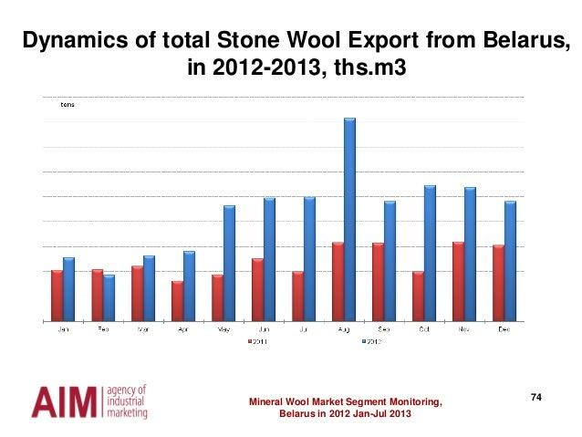 74Mineral Wool Market Segment Monitoring, Belarus in 2012 Jan-Jul 2013 Dynamics of total Stone Wool Export from Belarus, i...