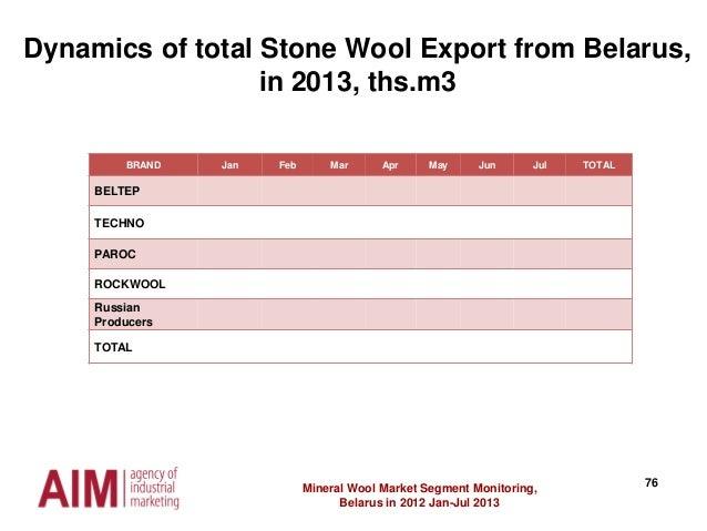 76Mineral Wool Market Segment Monitoring, Belarus in 2012 Jan-Jul 2013 Dynamics of total Stone Wool Export from Belarus, i...