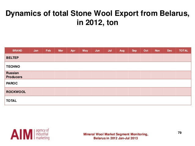 79Mineral Wool Market Segment Monitoring, Belarus in 2012 Jan-Jul 2013 Dynamics of total Stone Wool Export from Belarus, i...