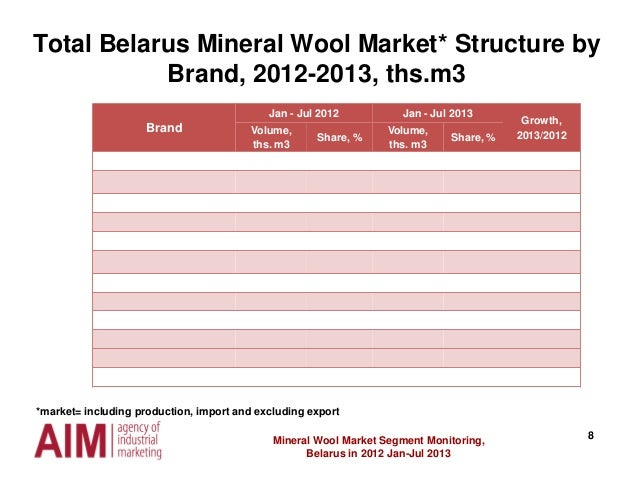 8 Total Belarus Mineral Wool Market* Structure by Brand, 2012-2013, ths.m3 Mineral Wool Market Segment Monitoring, Belarus...