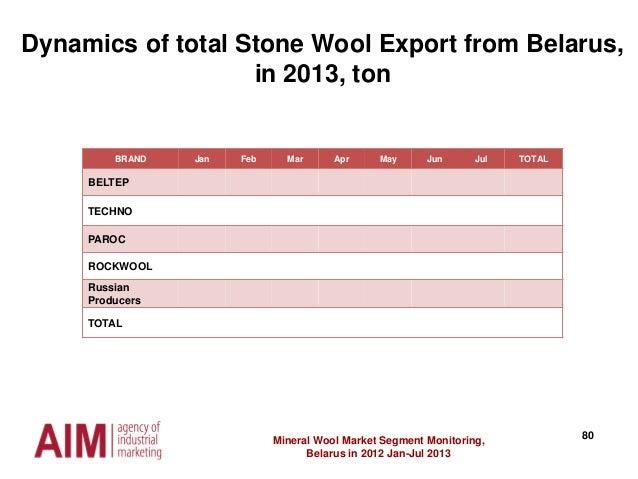 80Mineral Wool Market Segment Monitoring, Belarus in 2012 Jan-Jul 2013 Dynamics of total Stone Wool Export from Belarus, i...