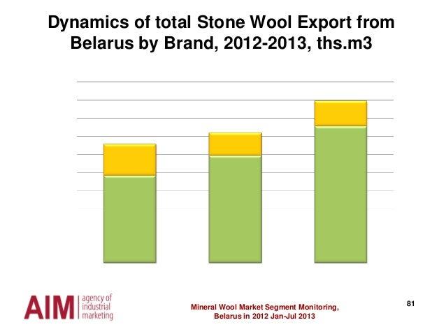 81Mineral Wool Market Segment Monitoring, Belarus in 2012 Jan-Jul 2013 Dynamics of total Stone Wool Export from Belarus by...
