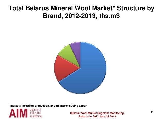 9 Total Belarus Mineral Wool Market* Structure by Brand, 2012-2013, ths.m3 Mineral Wool Market Segment Monitoring, Belarus...