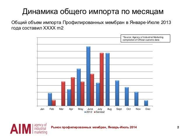 Мониторинг украинского рынка профилированных мембран Slide 2