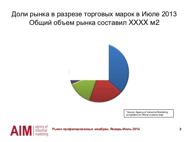 Мониторинг украинского рынка профилированных мембран Slide 3