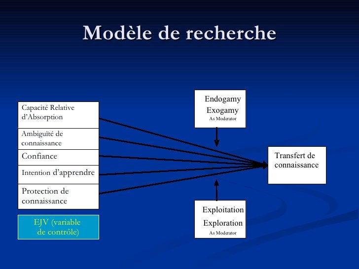 Modèle de recherche Capacité Relative d'Absorption Ambiguïté de connaissance  Confiance Intention  d'apprendre Protection ...