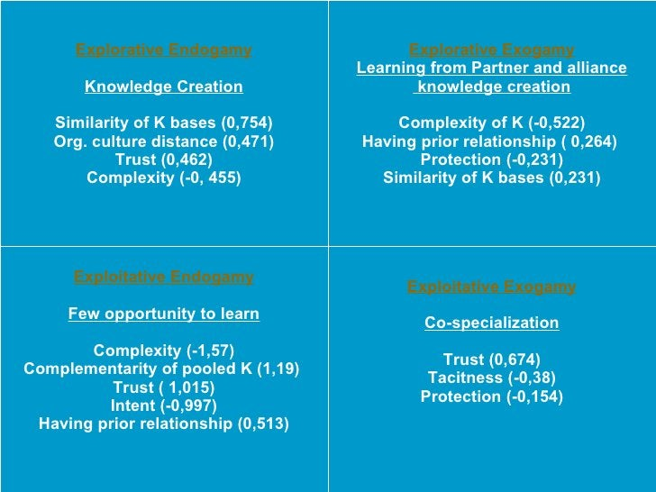 Explorative Exogamy Learning from Partner and alliance knowledge creation Complexity of K (-0,522) Having prior relationsh...