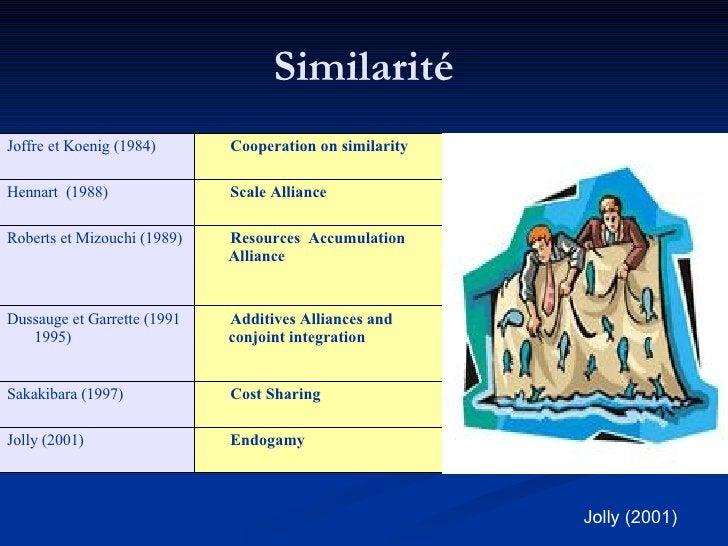 Similarité Jolly (2001) Exogamy Endogamy  Jolly (2001) Skill Sharing Cost Sharing  Sakakibara (1997) Complementary Allianc...