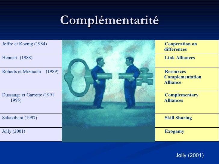 Complémentarité Jolly (2001) Exogamy Endogamy  Jolly (2001) Skill Sharing Cost Sharing  Sakakibara (1997) Complementary Al...