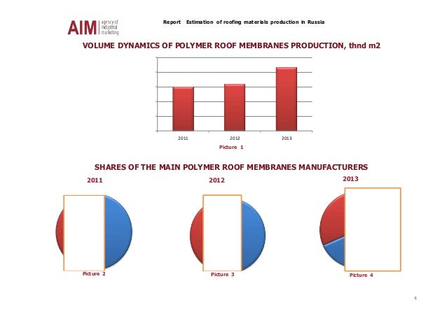 Report Estimation of roofing materials production in Russia 4 VOLUME DYNAMICS OF POLYMER ROOF MEMBRANES PRODUCTION, thnd m...