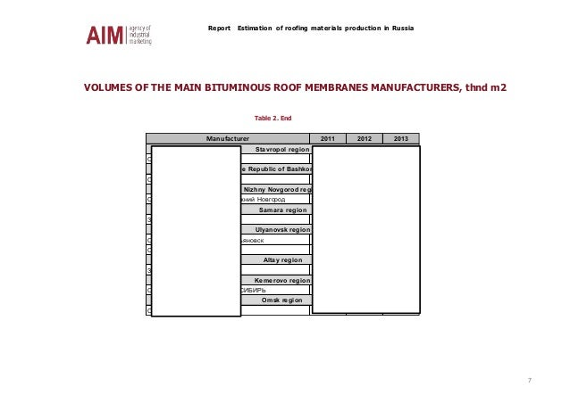 Report Estimation of roofing materials production in Russia 7 VOLUMES OF THE MAIN BITUMINOUS ROOF MEMBRANES MANUFACTURERS,...