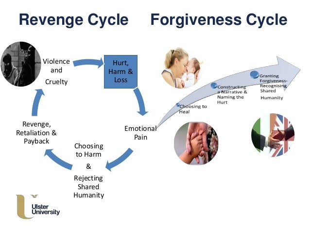 revenge cycle Revenge is a form of justice enacted in the absence or defiance of the norms of formal law and jurisprudence often, revenge is defined as being a harmful action against a person or group in response to a grievance, be it real or perceived.