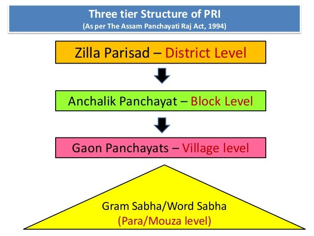 panchayti raj Definition of panchayati raj in the definitionsnet dictionary meaning of panchayati raj what does panchayati raj mean information and translations of panchayati raj in the most comprehensive dictionary definitions resource on the web.