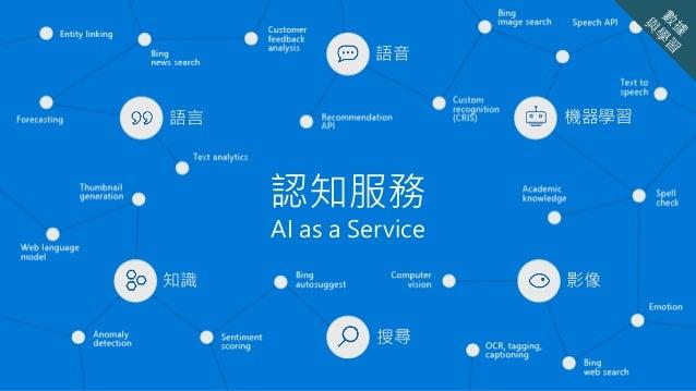 影像知識 語言 語音 搜尋 機器學習 認知服務 AI as a Service