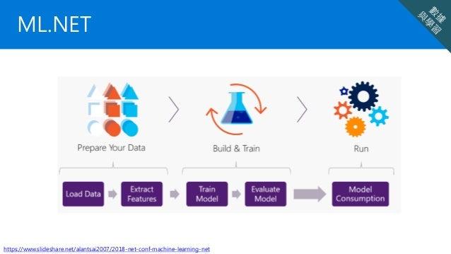 ML.NET https://www.slideshare.net/alantsai2007/2018-net-conf-machine-learning-net