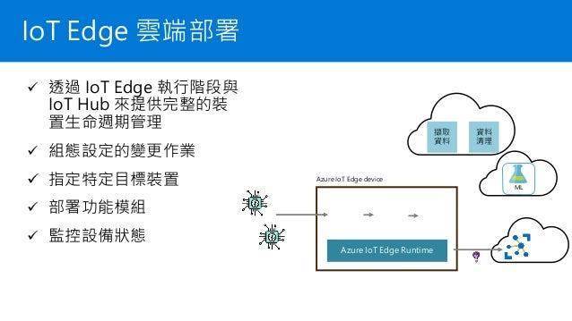 IoT Edge 功能模組 ✓ IoT Edge 執行階段管理所有功能模組 ✓ 透過模組來擴充功能 ✓ 每個模組可獨立運作 ✓ 透過模組路由將數據做串接 ✓ 使用 Docker 容器化技術 ✓ 使用任何語言撰寫你的功能模組 ✓ 低延遲的 AI ...