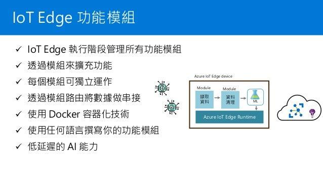 PresentationDevice IoTEdgeonWindows Collection Gateway Ingestion IoT Hub DeviceTwin Stream Analysis Stream Analysis Machin...