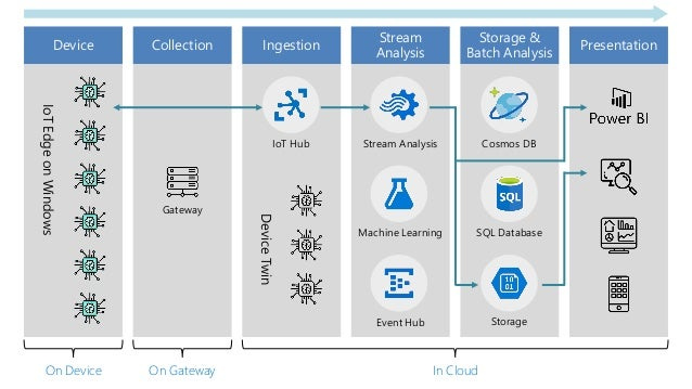 IoTEdgeonWindows Gateway IoT Hub DeviceTwin Stream Analysis Machine Learning Event Hub Cosmos DB SQL Database Storage