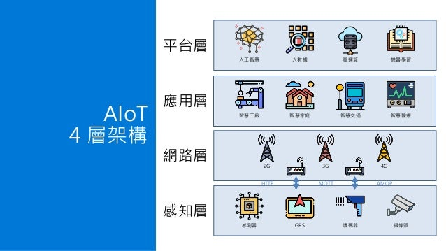 智慧工廠 智慧家庭 智慧交通 智慧醫療 應用層 感測器 GPS 讀碼器 攝像頭 感知層 網路層 2G 3G 4G HTTP MQTT AMQP 人工智慧 大數據 雲運算 機器學習 平台層 AIoT 4 層架構