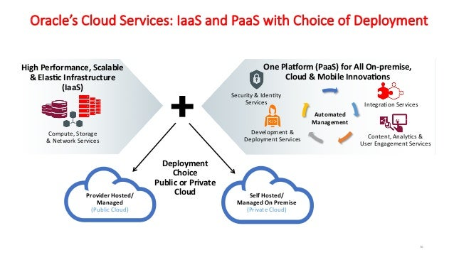 Oracle cloud dayiaas paassaas aioug hyd chapter 37 38 malvernweather Image collections