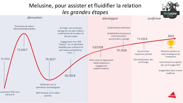 Melusine, pour assister et fluidifier la relation les grandes étapes T4 2016 Lancement POC avec startup IA Désillusion sur...