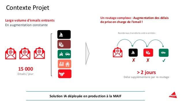 Contexte Projet 15 000 Emails / jour Large volume d'emails entrants En augmentation constante ✗ ✗ ✓ Nombreux transferts en...