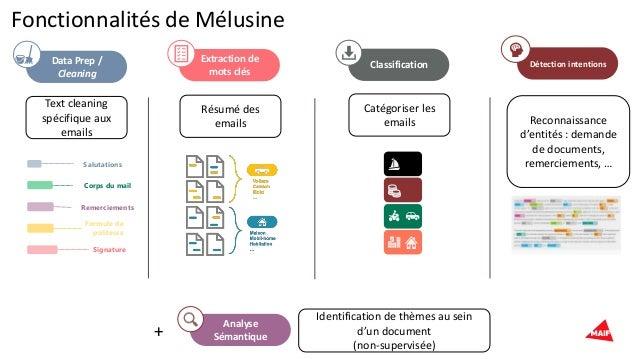 Formule de politesse Fonctionnalités de Mélusine Data Prep / Cleaning Extraction de mots clés Classification Text cleaning...