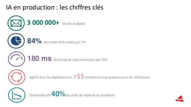 IA en production : les chiffres clés 3 000 000+ emails analysés 84% des mails sont routés par l'IA 180 ms de temps de répo...