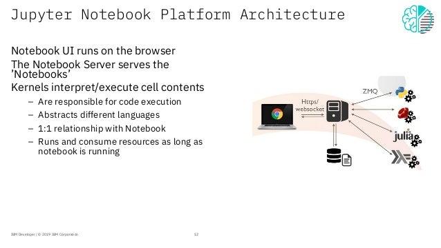 Jupyter Notebook Platform Architecture Notebook UI runs on the browser The Notebook Server serves the 'Notebooks' Kernels ...