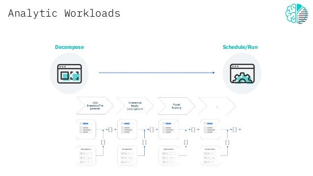 Analytic Workloads Decompose Schedule/Run
